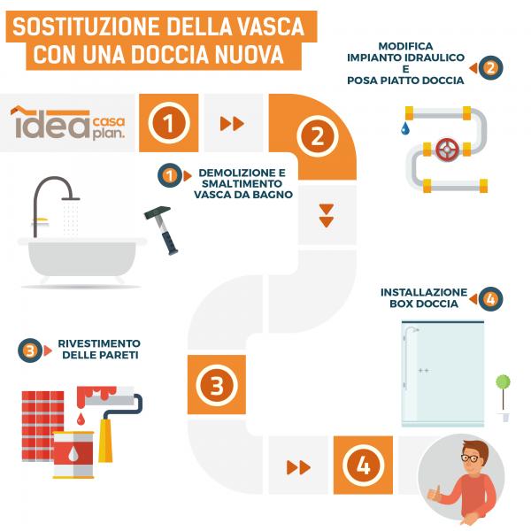 sostituzione della vasca in doccia